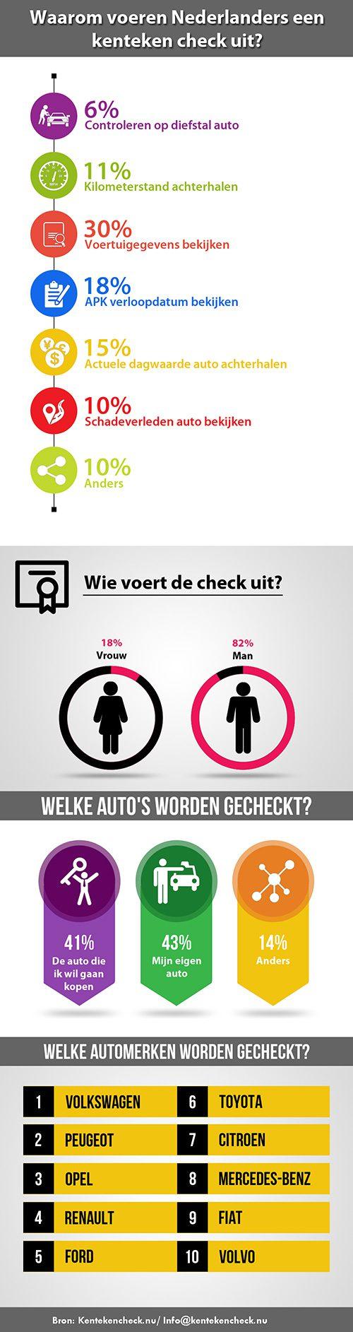 Infographic kenteken onderzoek